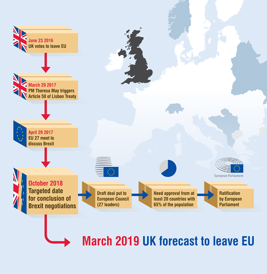 How will Brexit impact on international mail and parcel