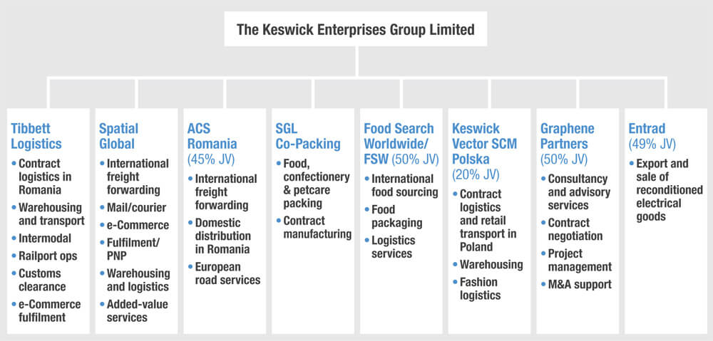 The Keswick Enterprises Group commercial structure chart