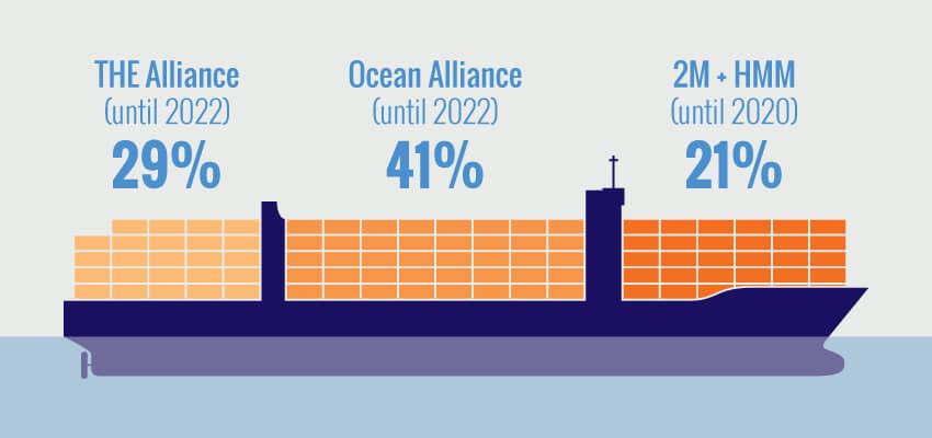 Ocean Alliance – Good News or Bad News? - Spatial Global Limited
